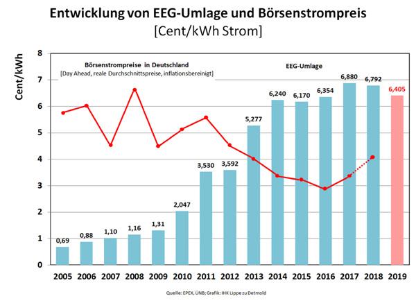 2017 und 2018 entwickelte sich der Börsenstrompreis wieder nach oben und dämpfte den weiteren Anstieg der EEG-Umlage