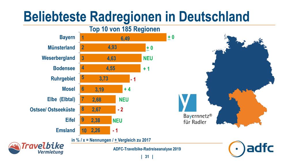 Weserbergland auf Platz drei der beliebtesten Radregionen in Deutschland